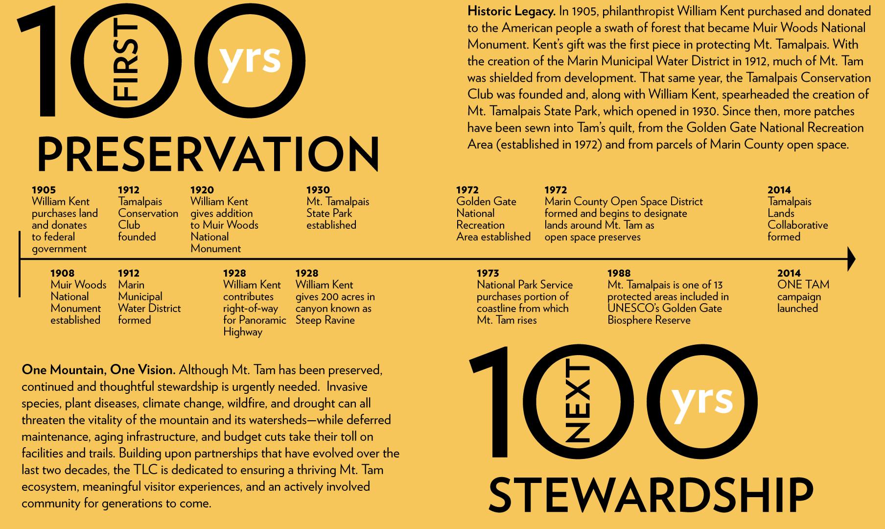 Mt Tam stewardship timeline