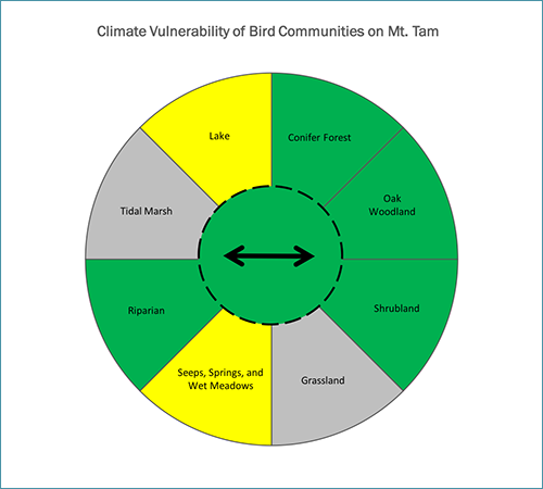 An analysis of climate vulnerable bird communities in the One Tam area of focus included several different bird communities